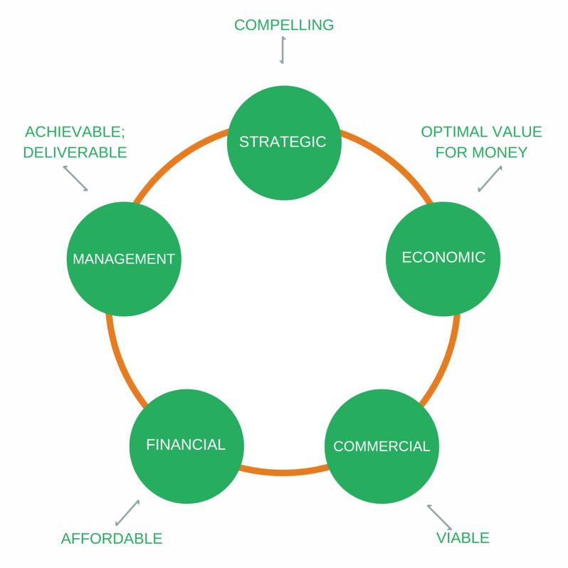 Five cases model